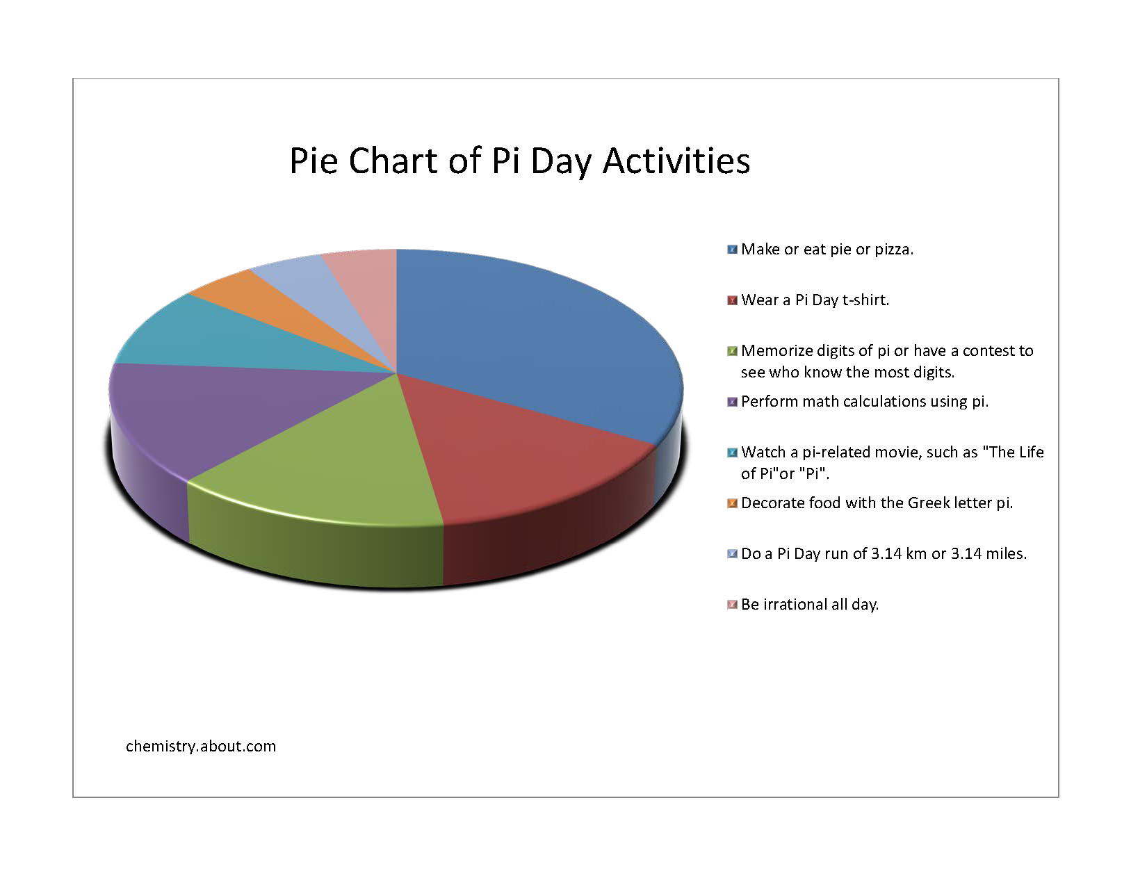 pi Day Pie Chart of activities, from this website – click the ...